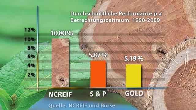 NCREIF, S+P,Gold im Vergleich