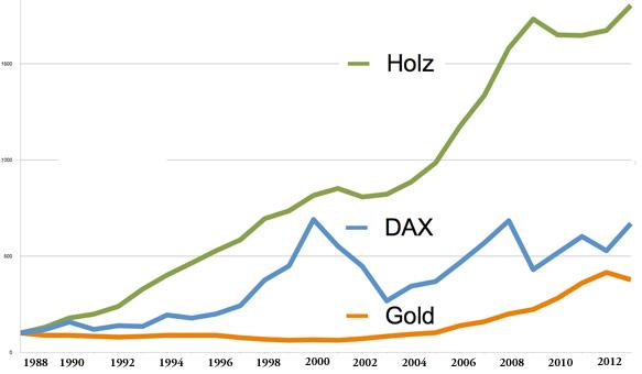 NCREIF Timberland-Index übertrifft den DAX und Gold