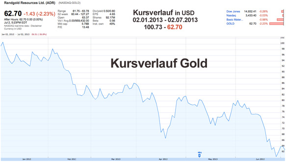 Gold Kursverlauf